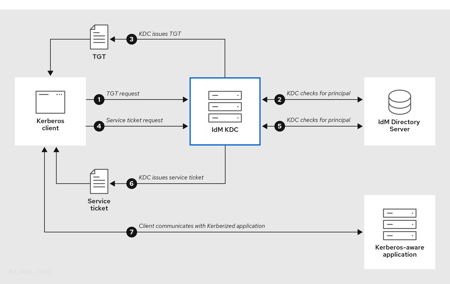 Kerberos KDC flow of communication