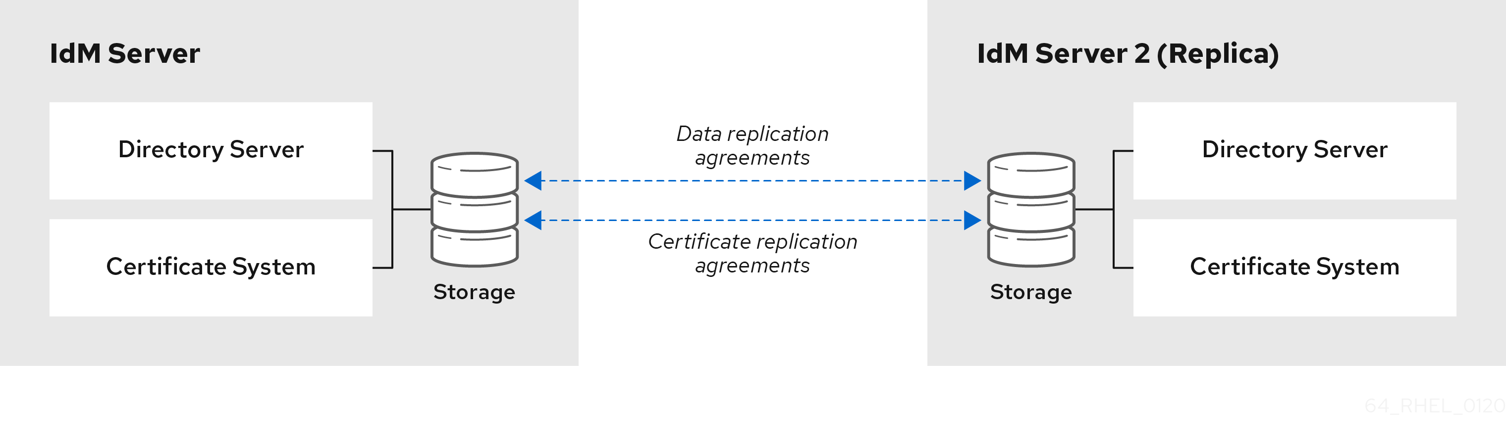 An image of two servers with two sets of replication agreements between them: a data replication agreement that pertains to their Directory Server database and a certificate replication agreement that pertains to their Certificate System data