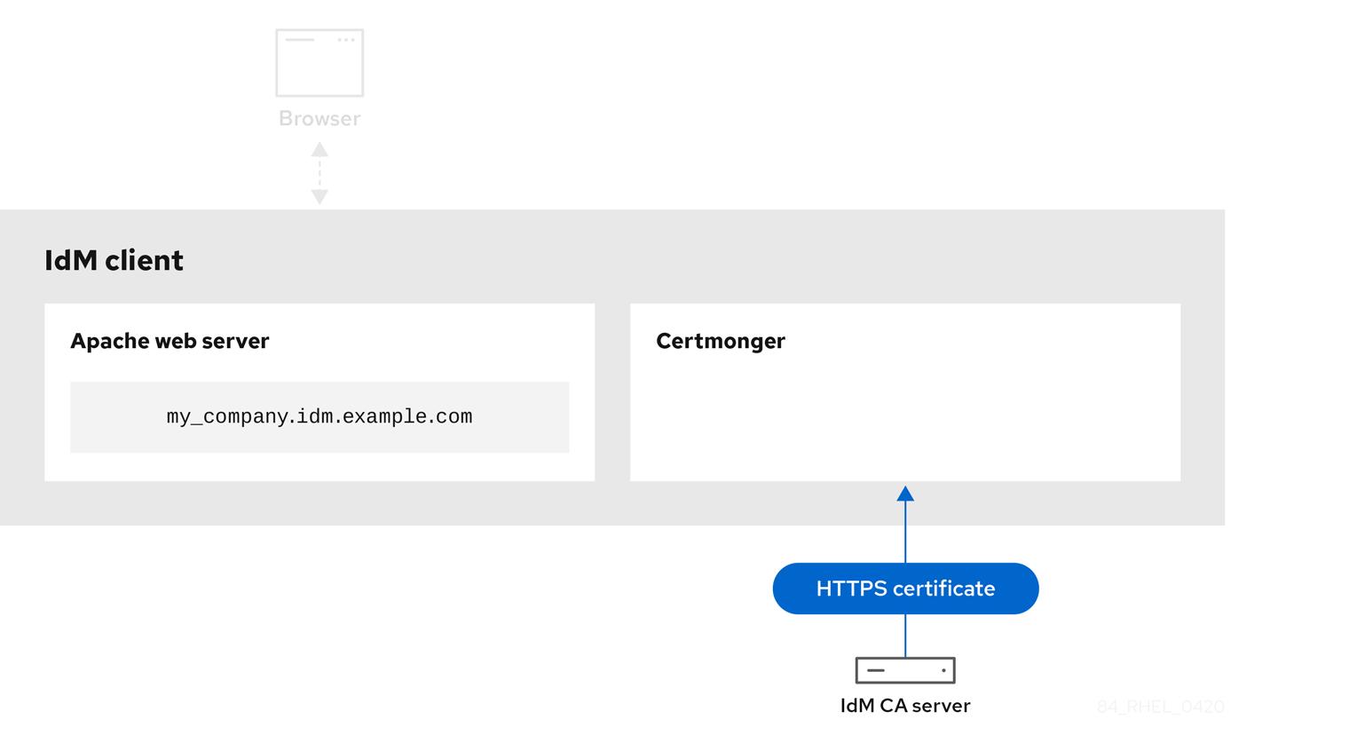 显示 IdM CA 服务器和 IdM 客户端上的 certmonger 服务之间的箭头图 - 显示它正在连接并发送 HTTPS 证书。
