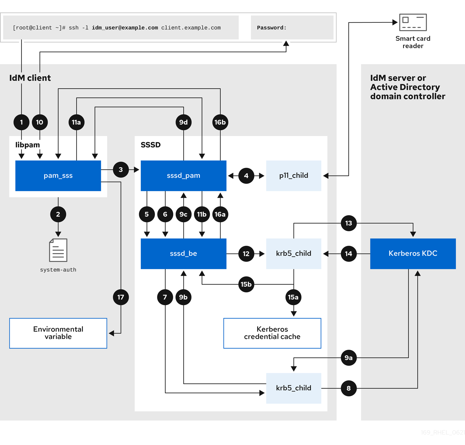 A diagram with numbered arrows representing the flow of information between an IdM client and an IdM server or AD Domain Controller during an authentication attempt. The following numbered list describes each step in the process.