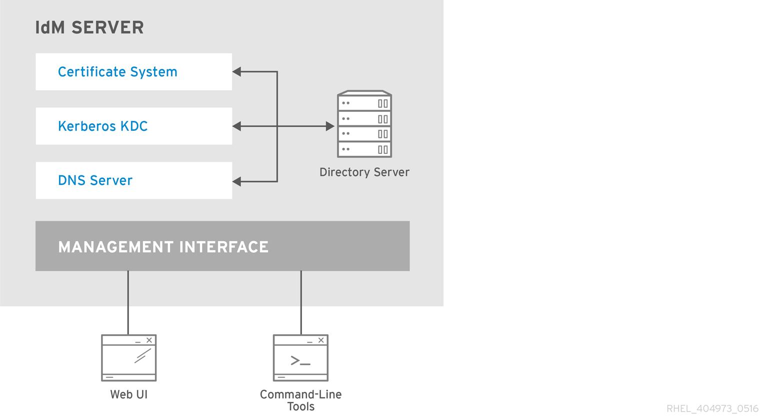 身份管理服务器:统一服务