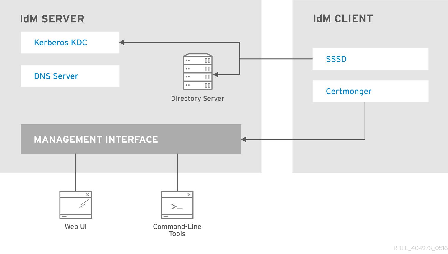 IdM 服务间的交互