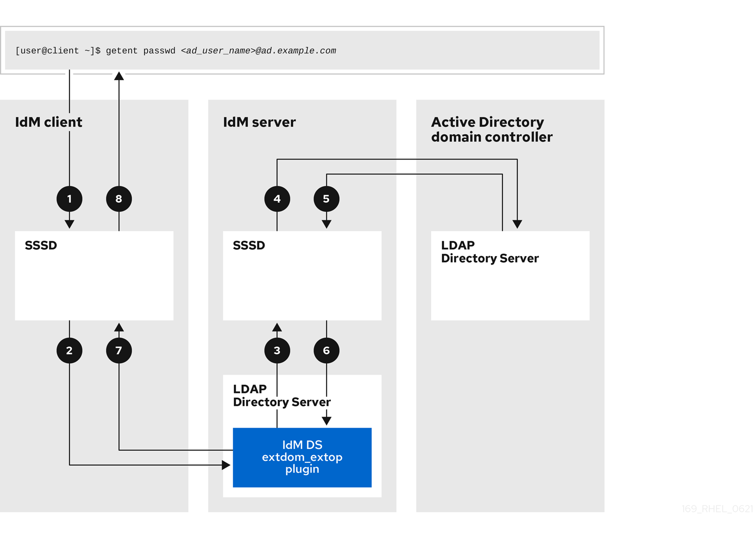 A diagram with numbered arrows representing the flow of information between an IdM client, an IdM server, and an AD Domain Controller. The following numbered list describes each step in the process.