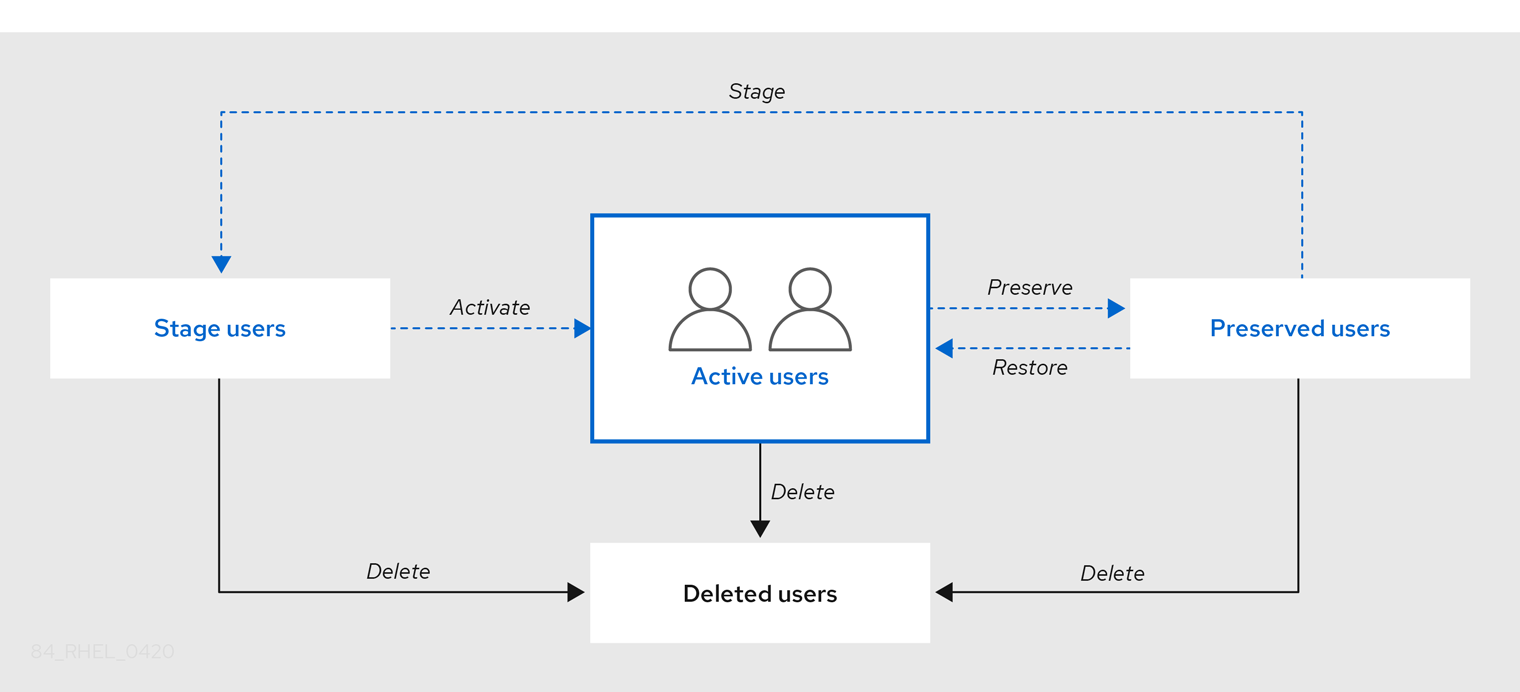 """A flow chart displaying 4 items: Active users - Stage users - Preserved users - Deleted users. Arrows communicate the relationships between each kind of user: Active users can be """"preserved"""" as Preserved users. Preserved users can be """"restored"""" as Active users. Preserved users can be """"staged"""" as Stage users and Stage users can be """"activated"""" into Active users. All users can be deleted to become """"Deleted users""""."""