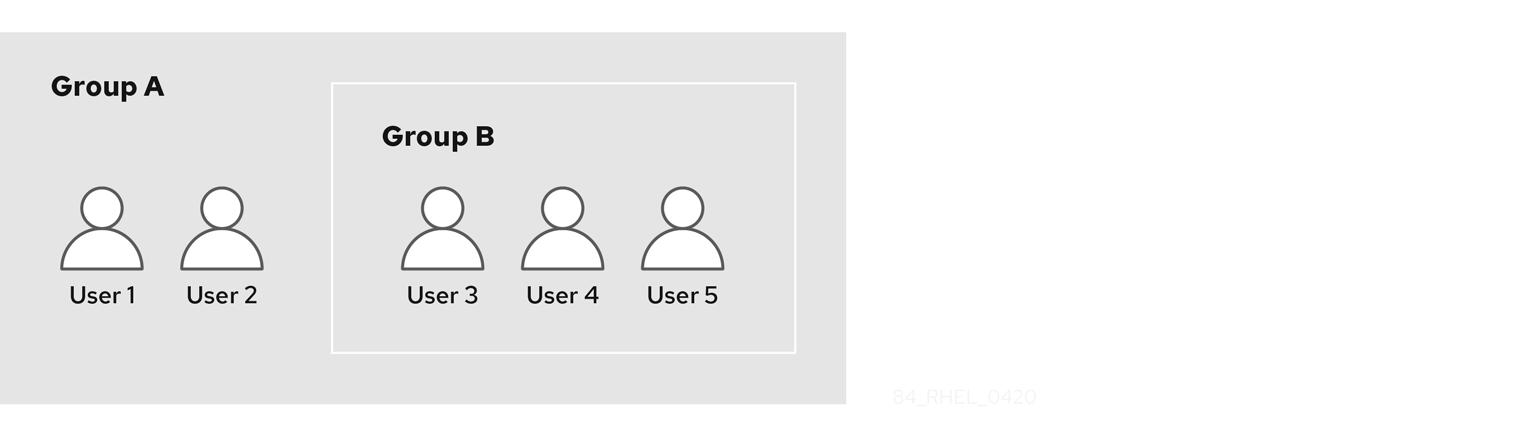 包含组 A(包含 2 个用户)和 Group B(有 3 个用户)的图表。组 B 嵌套在组 A 内,因此组 A 包含总计 5 个用户。