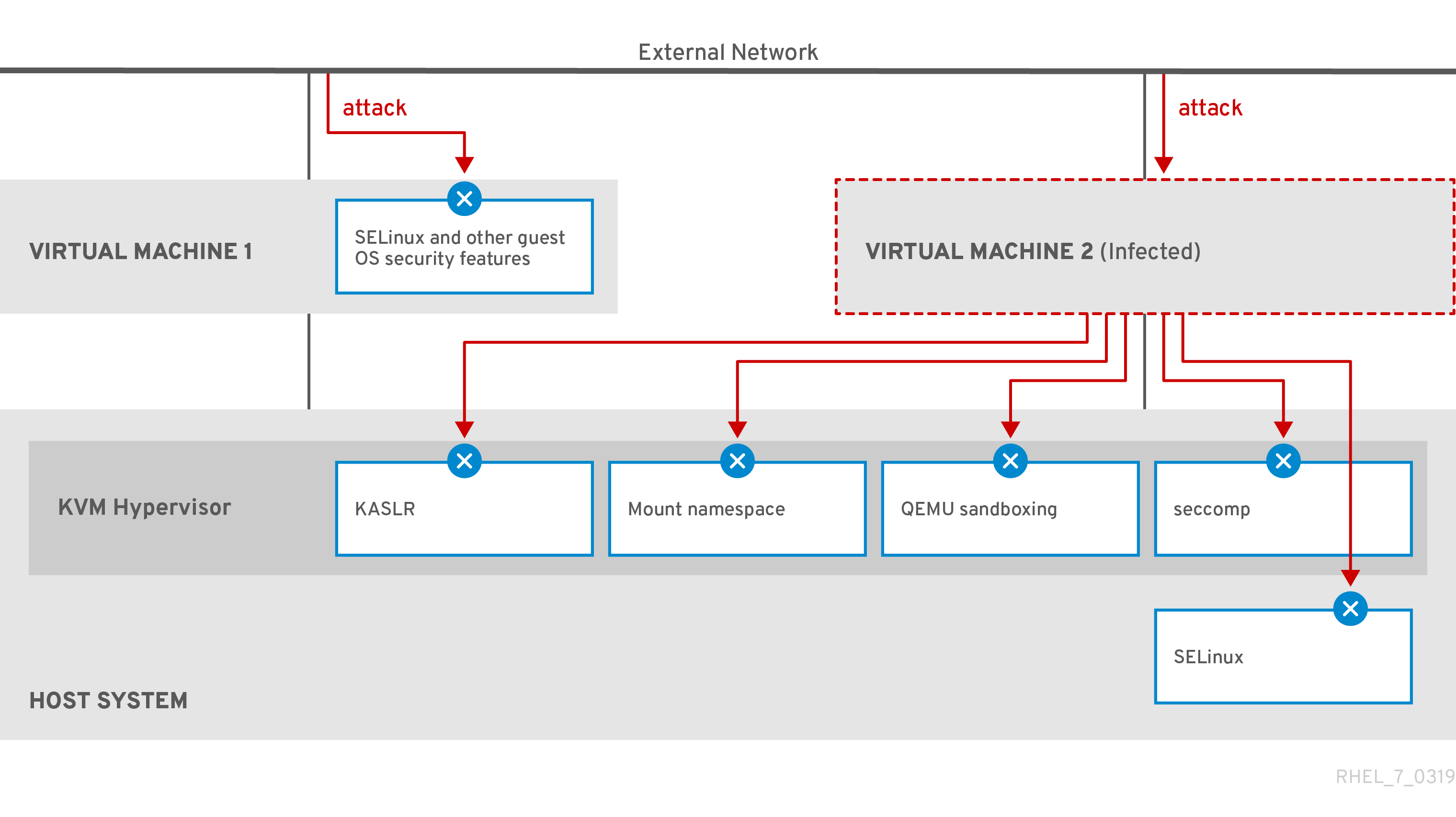 Configuring and managing virtualization - Red Hat Customer Portal
