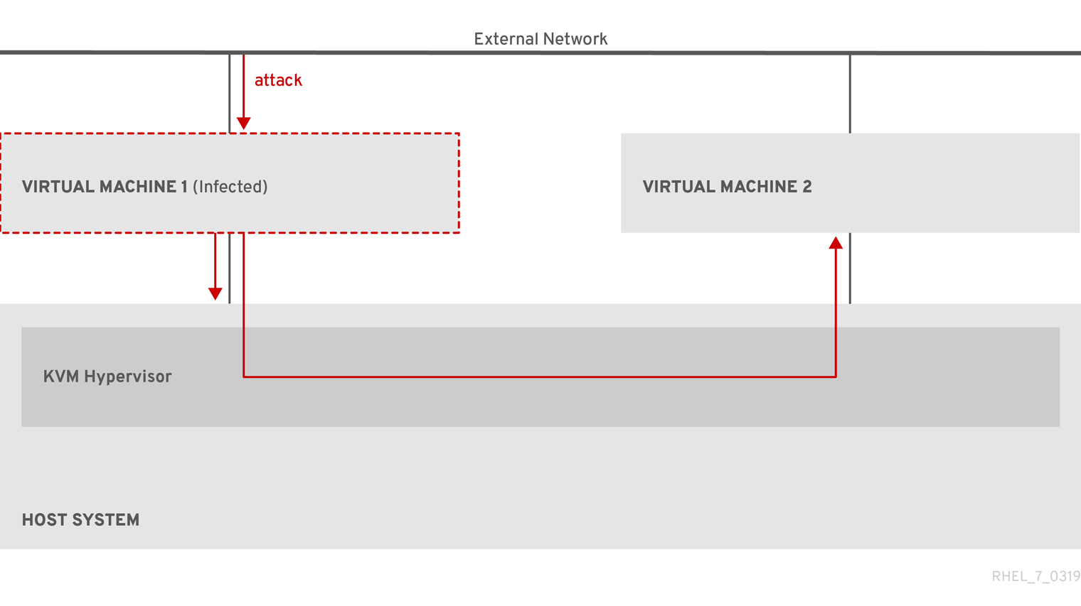Configuring and managing virtualization Red Hat Enterprise