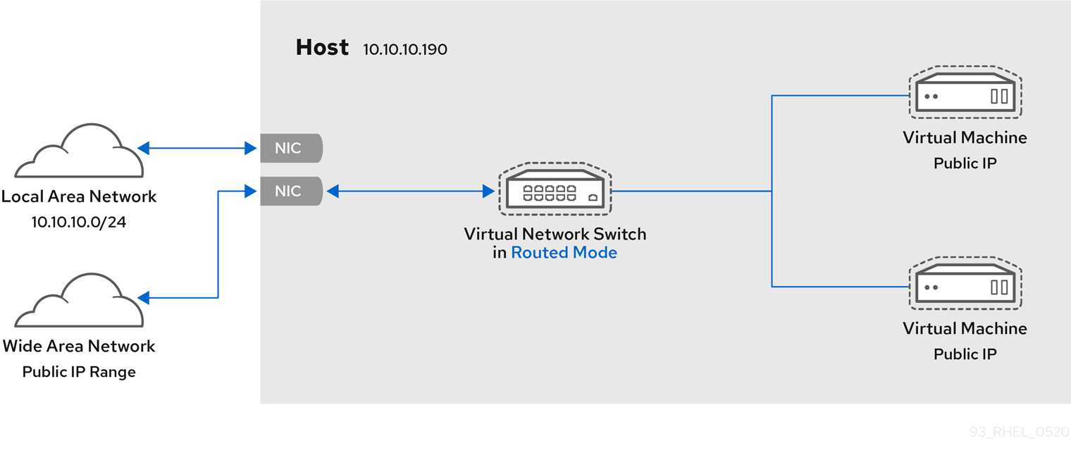 vn 10 routed mode datacenter