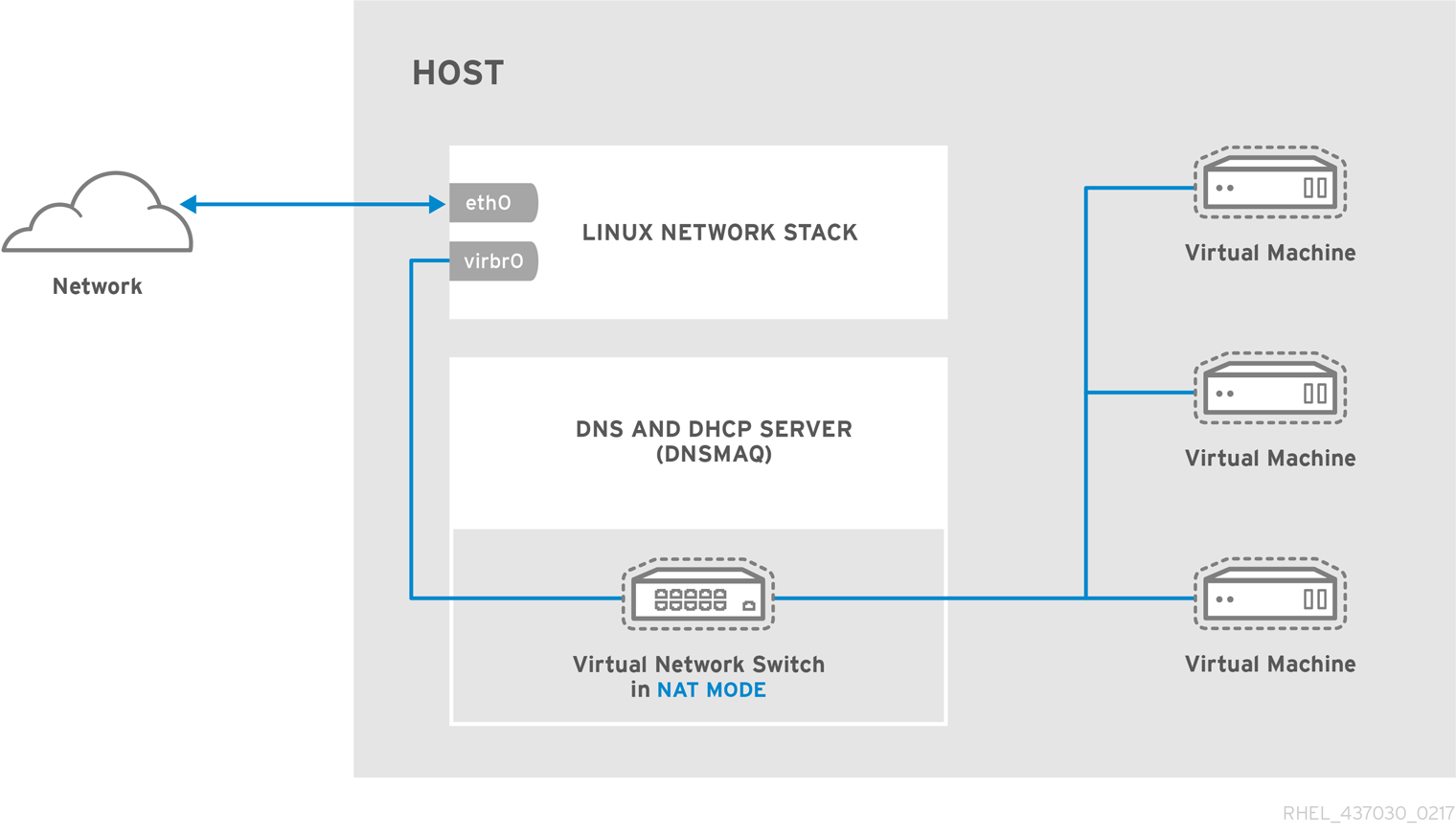 vn 08 network overview