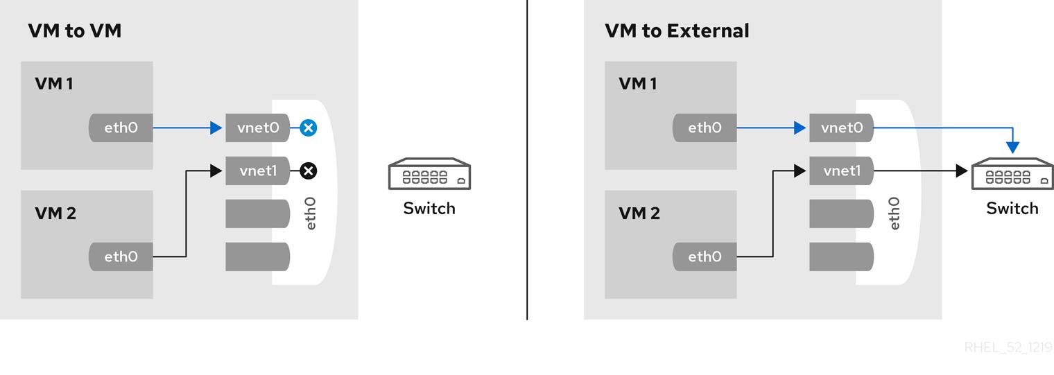 virt macvtap 模式私有