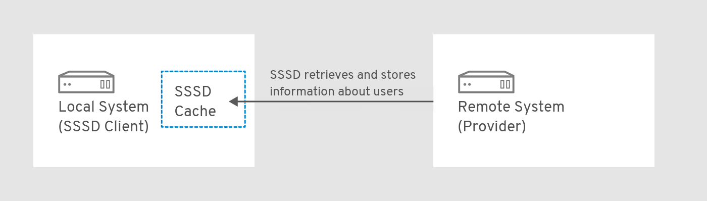"A flow chart displaying a local system (an SSSD client) with an ""SSSD cache"" on the left and a remote system (provider) on the right. An arrow originating from the remote system and pointing inside the SSSD cache of the local system is labeled to explain that SSSD retrieves and stores information about users from the remote system."