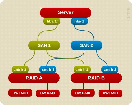 2 つの RAID デバイスを使用したアクティブパッシブマルチパス構成