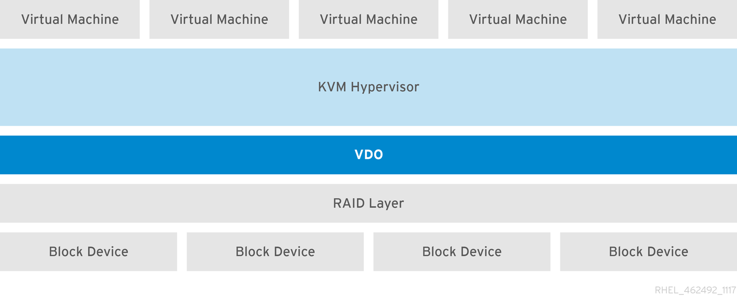 LVM-VDO deployment with KVM