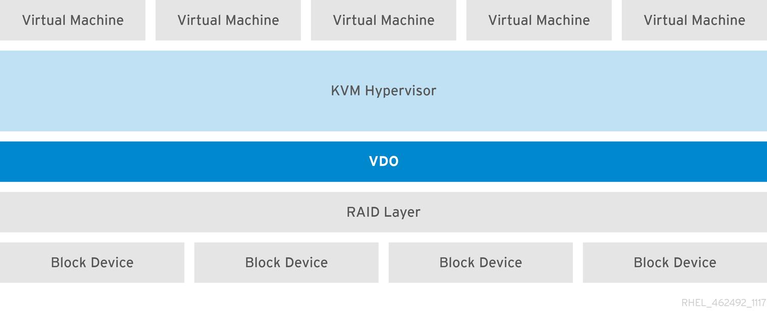 KVM を使用した LVM-VDO デプロイメント