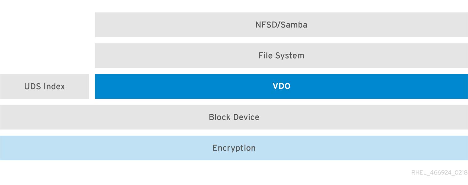 使用加密的 LVM-VDO