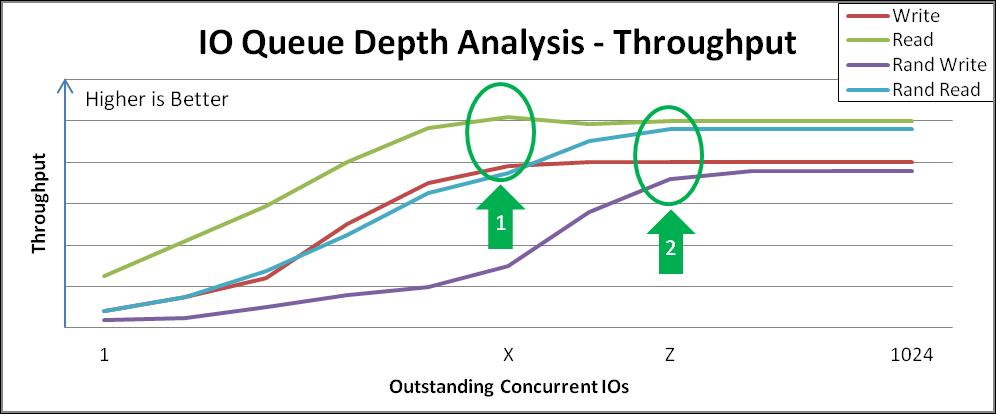 VDO throughput analysis