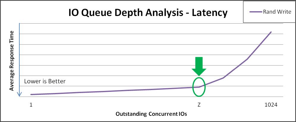 VDO latency analysis