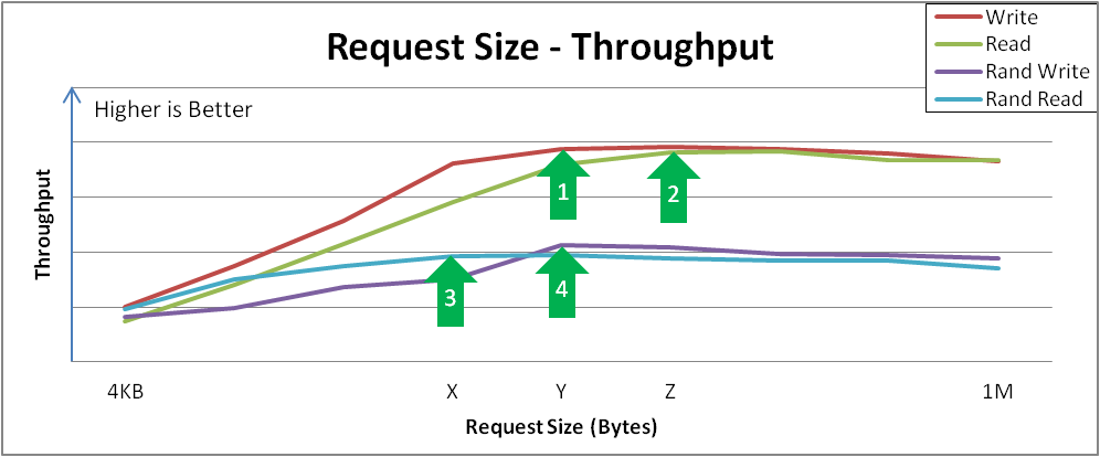Request size versus throughput analysis and key inflection points