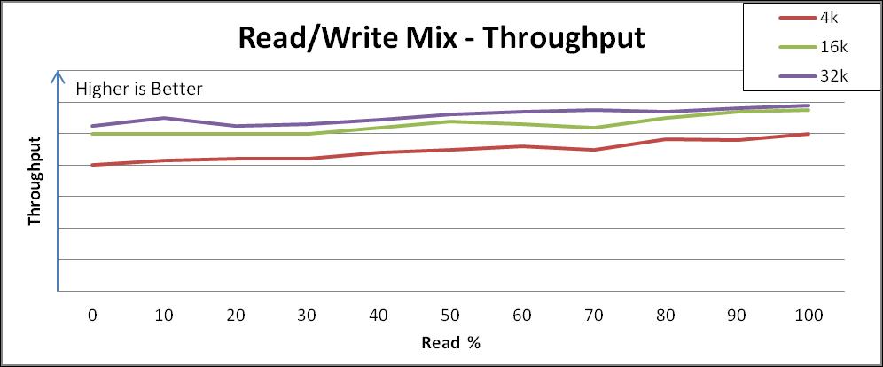 パフォーマンスは、さまざまな読み取りと書き込みの組み合わせ混合で一貫しています。