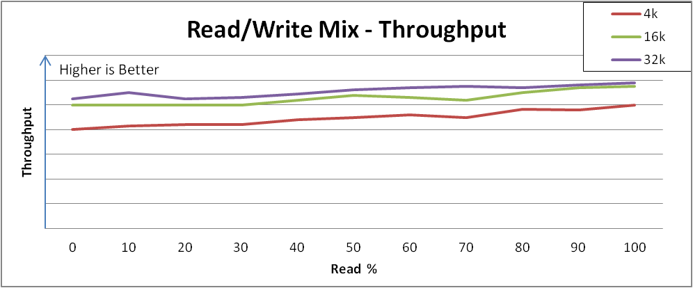 Performance is consistent across varying read and write mixes