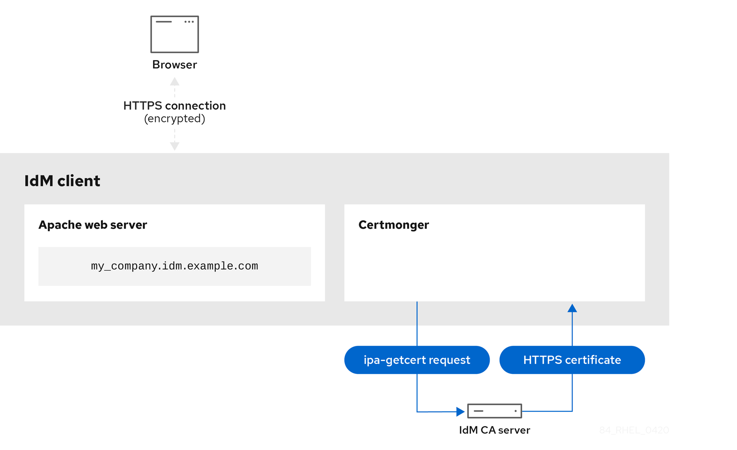 A diagram displaying an arrow from the certmonger service on the IdM client connecting to the IdM CA server to show it is performing an ipa-getcert request. An arrow from the IdM CA server to the Certmonger is labeled HTTPS certificate to show it is transferring an HTTPS certificate to the certmonger service.