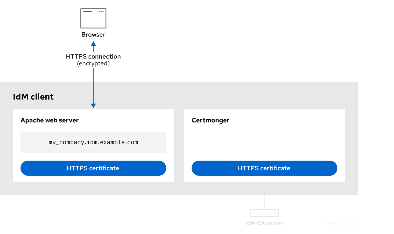 A diagram displaying an image of an HTTPS certificate assigned to the Apache web server and one assigned to the certmonger service. There are arrows between the browser and the Apache webserver showing that the connection is now an encrypted HTTPS connection. The connection between the certmonger service and the IdM CA server is inactive.