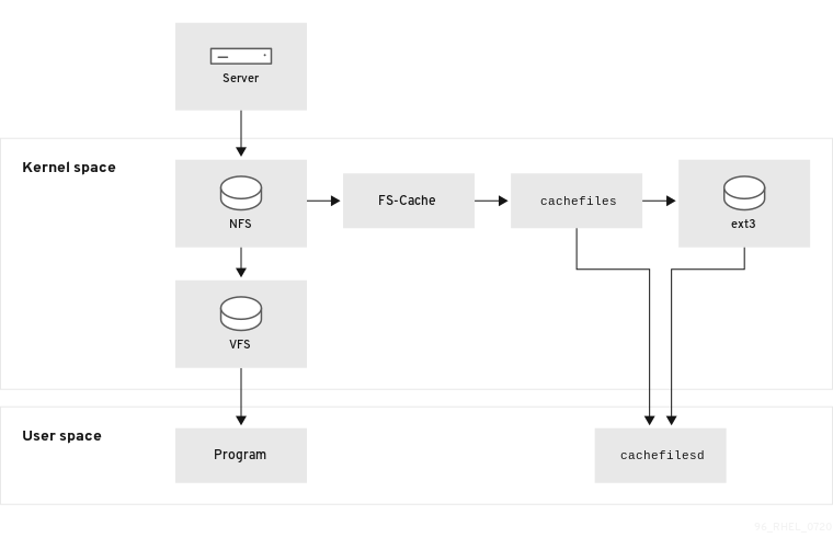 FS-Cache Overview