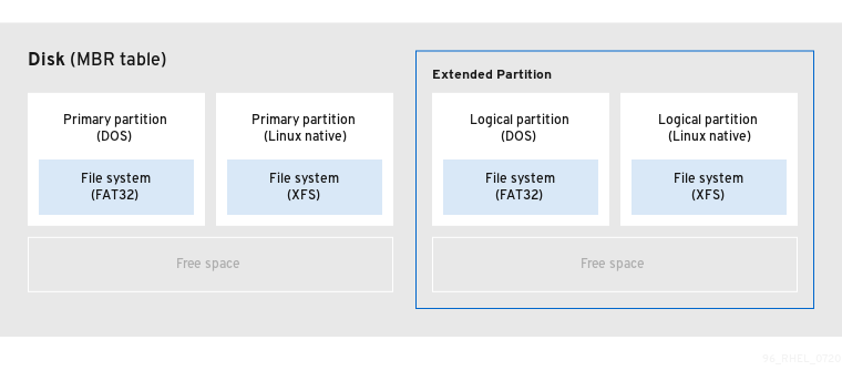 extended partitions
