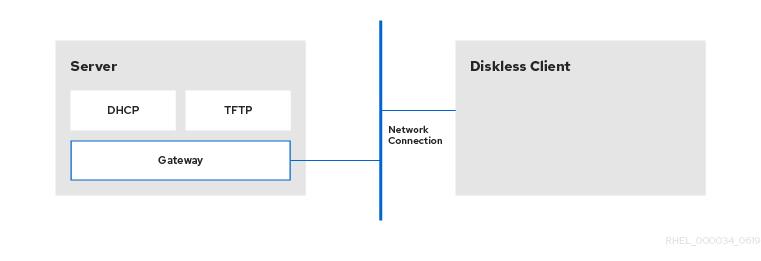 リモートディスクレスシステム設定のダイアグラム