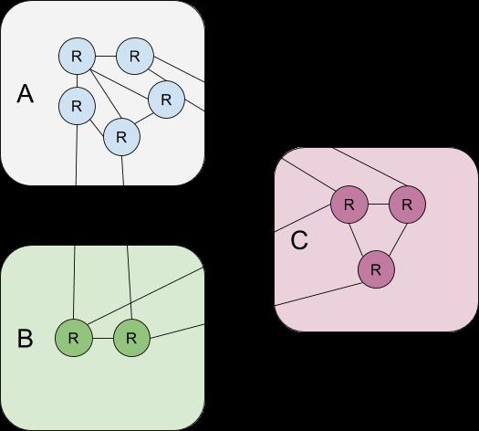 replica topology example 2