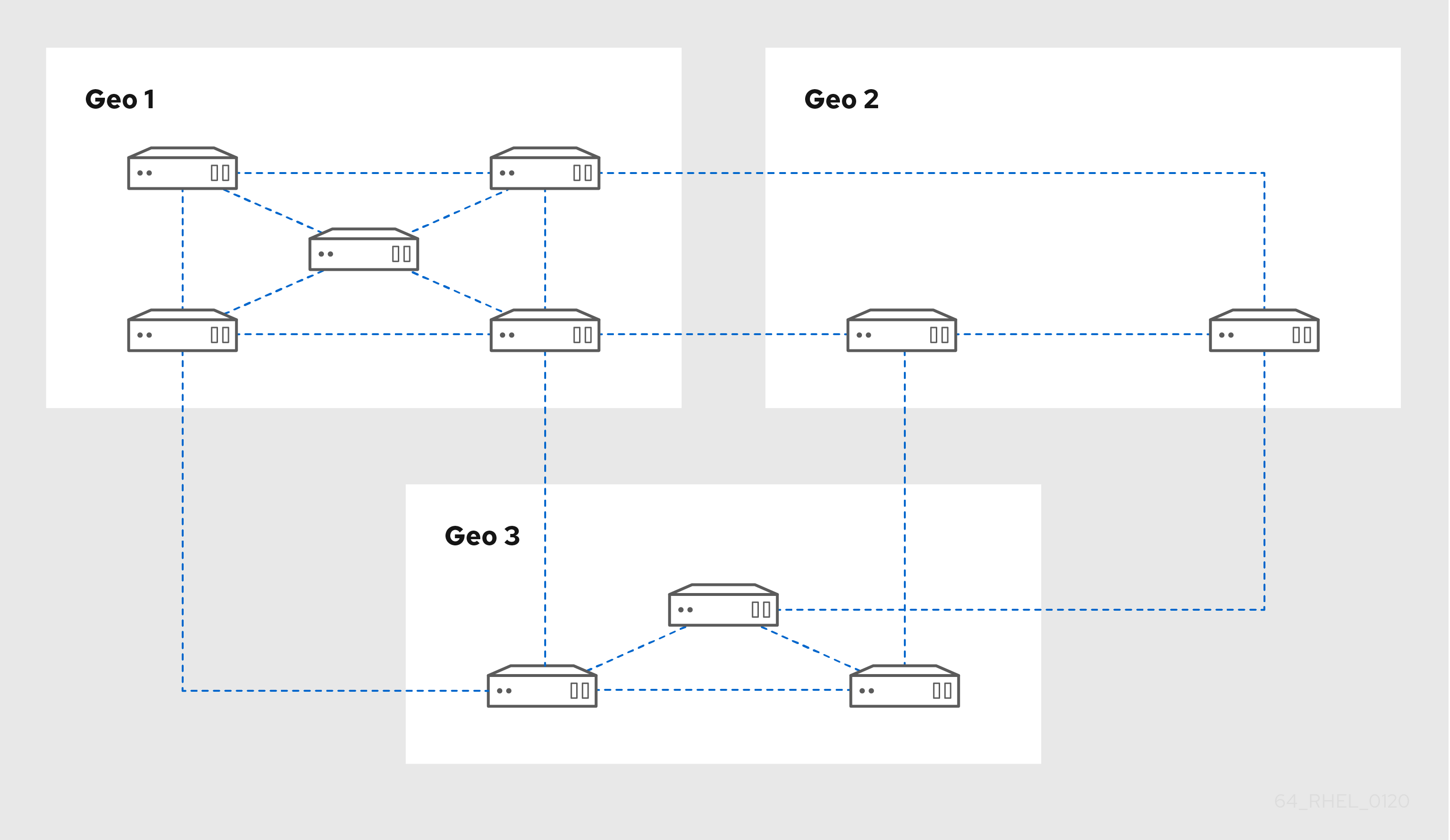 A diagram showing 3 data centers: Geo 1 has 5 servers each connected to the other - Geo 2 has two servers connected to each other - Geo 3 has 3 servers connected in a triangle. There are 2 connections from each Geo connecting two of its servers to 2 servers in the next Geo.