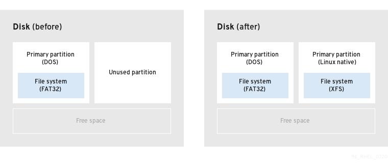 unused partition