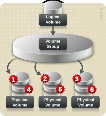 Striping data across three physical volumes