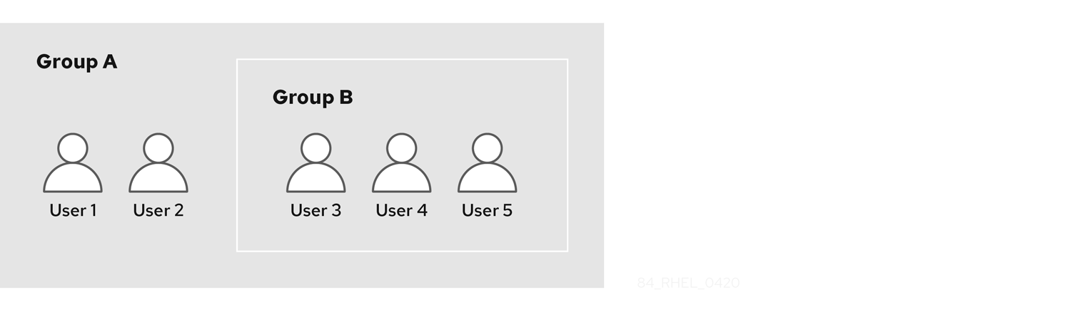 A chart with Group A (with 2 users) and Group B (with 3 users). Group B is nested inside Group A so Group A contains a total of 5 users.