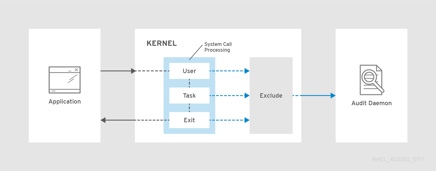 An overview of the Audit system architecture.
