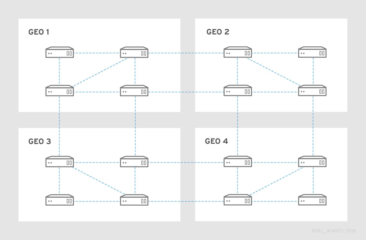 replica topology example 1