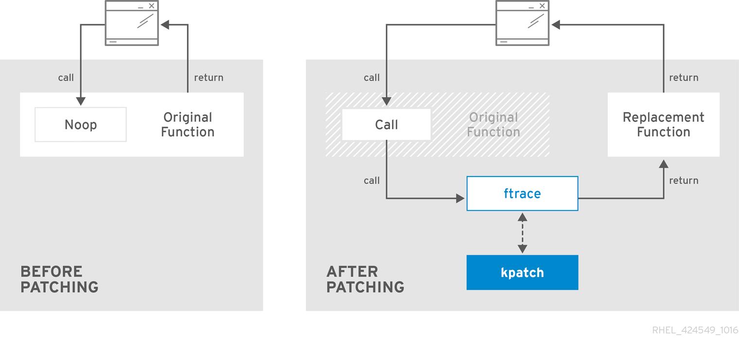 rhel kpatch overview