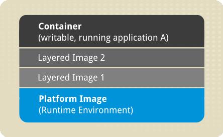 Docker で使用されるイメージ層を説明する図。