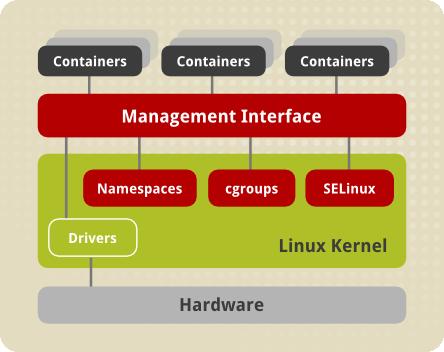 Linux コンテナーのアーキテクチャー