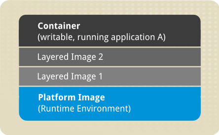 A scheme depicting image layers used in Docker.
