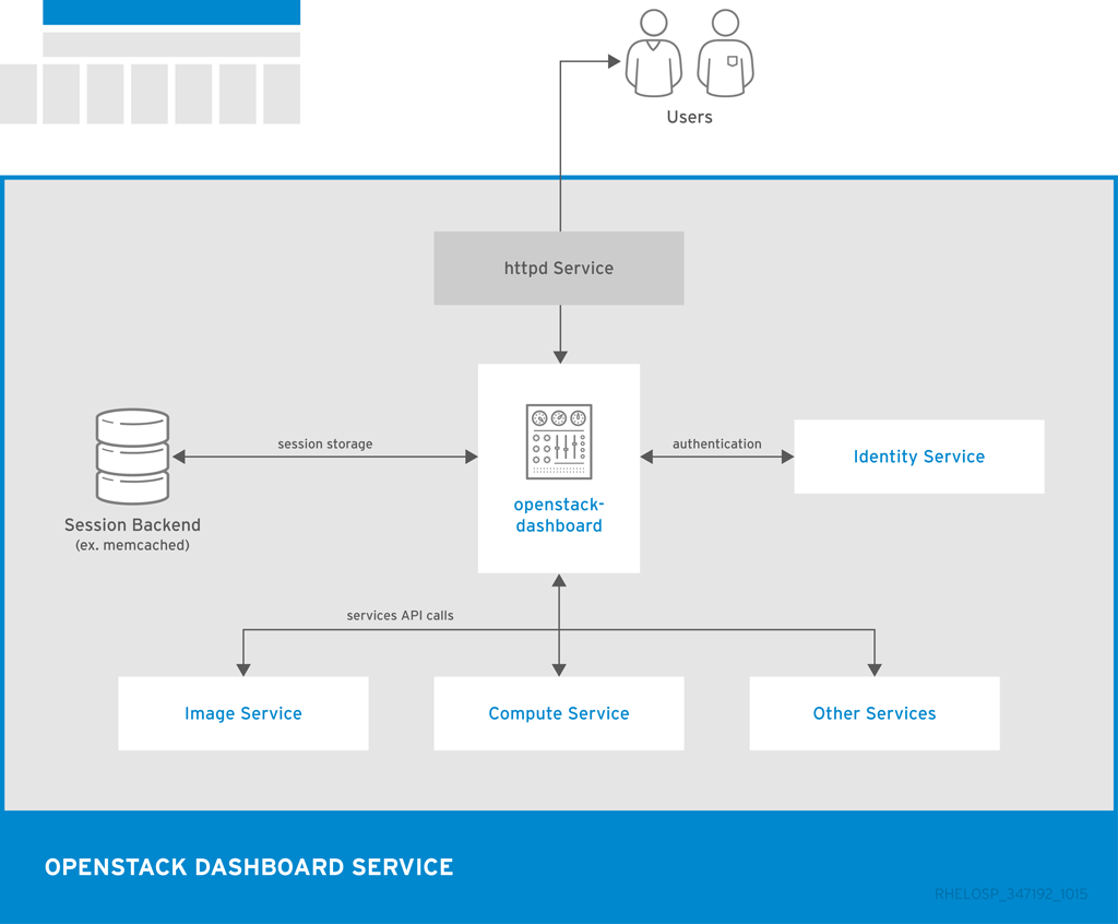 openstack architecture design guide pdf