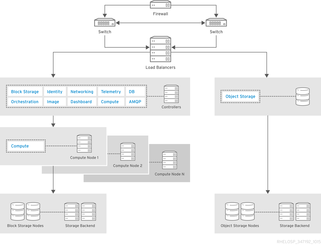 Architecture guide red hat customer portal for Openshift 3 architecture