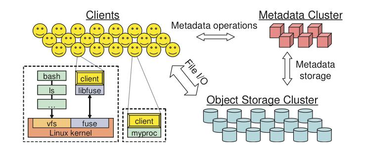 Configuration Reference Red Hat Enterprise Linux OpenStack