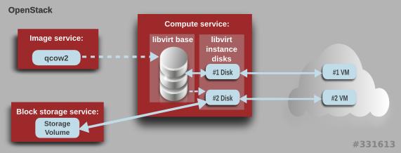 Instances and Images Guide Red Hat Enterprise Linux