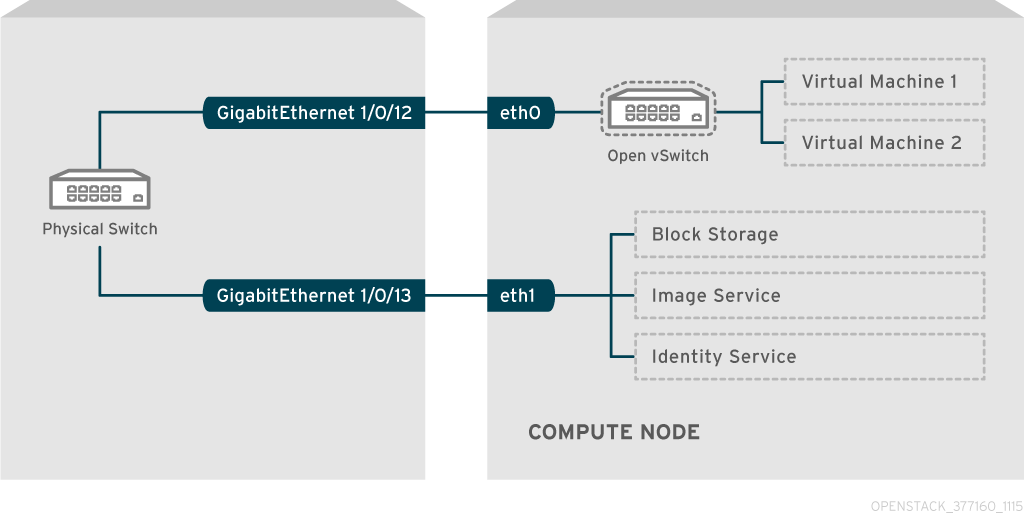Chapter 8  Configure physical switches for OpenStack