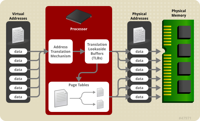 Overview of RedHat EnterpriseLinux for Real Time Virtual Memory System
