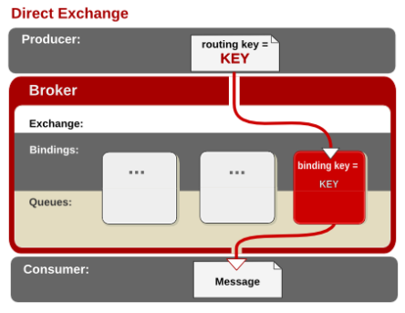 A Direct Exchange routes messages to queues where there is an exact match between the binding key of the queue and the subject of the message.