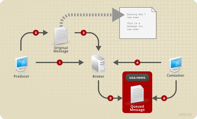 Messaging Programming Reference Red Hat Enterprise MRG 3
