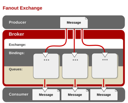 A Fanout Exchange routes all messages to all queues bound to the exchange.