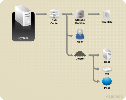 Red Hat Enterprise Virtualization のオブジェクト階層